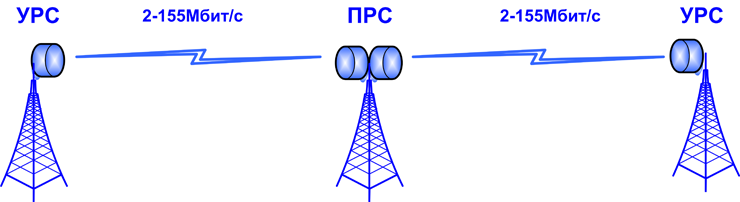 радиорелейных линий: